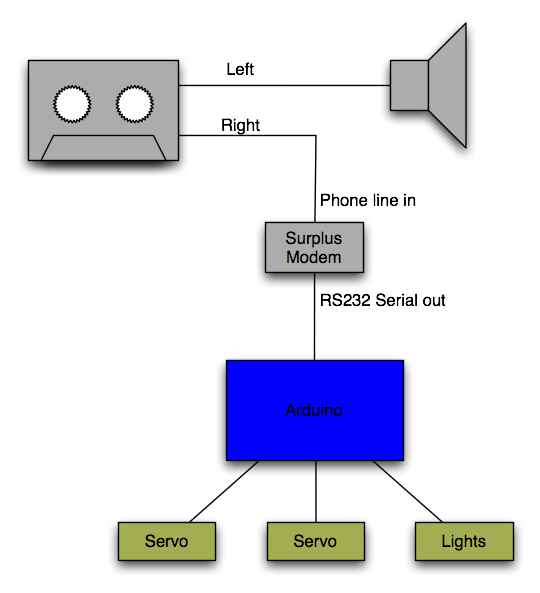 Animatronic diagram